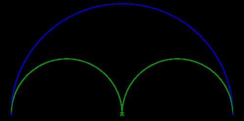 Deux demis-cercles