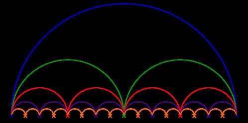 Pi et arc de cercles