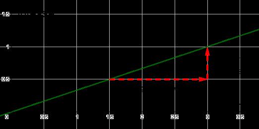 Cas linéaire