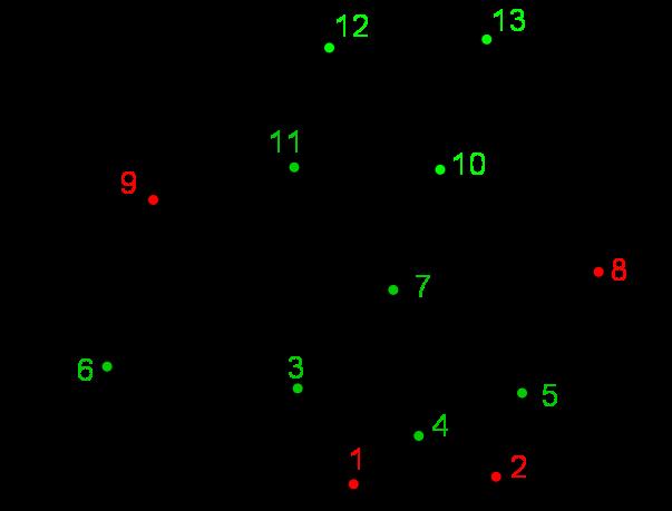 Graphe du jeu à 13 bâtonnets