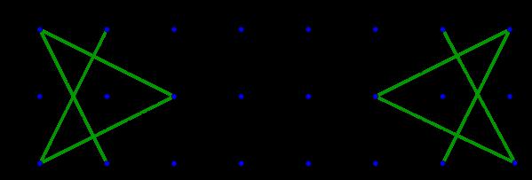 Graphe des coins