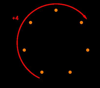 Airthmétique modulaire