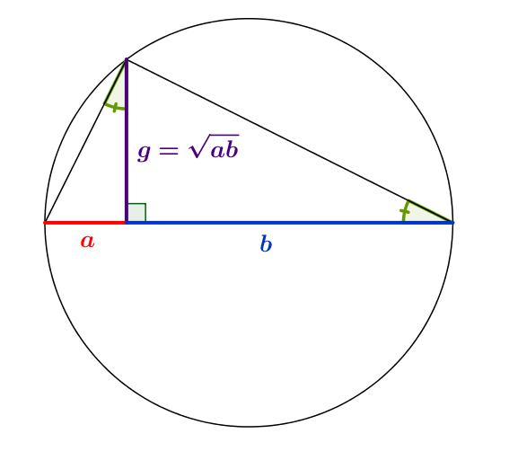 Moyenne géométrique