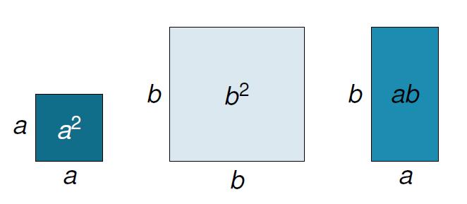 Aires et multiplication